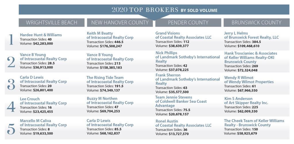 2020 Top Brokers chart
